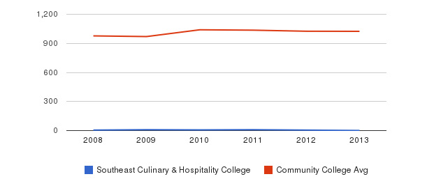 Southeast Culinary & Hospitality College Part-Time Students&nbsp(2008-2013)