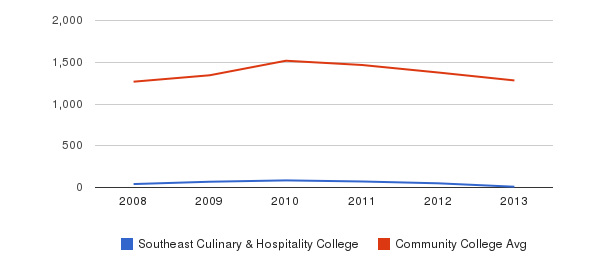 Southeast Culinary & Hospitality College Total Enrollment&nbsp(2008-2013)