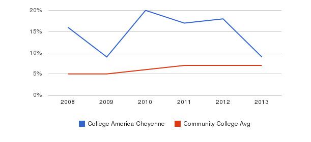 College America-Cheyenne Hispanic&nbsp(2008-2013)