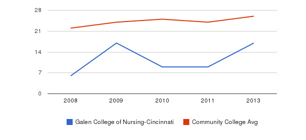 Galen College of Nursing-Cincinnati student staff&nbsp(2008-2013)