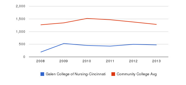 Galen College of Nursing-Cincinnati Total Enrollment&nbsp(2008-2013)