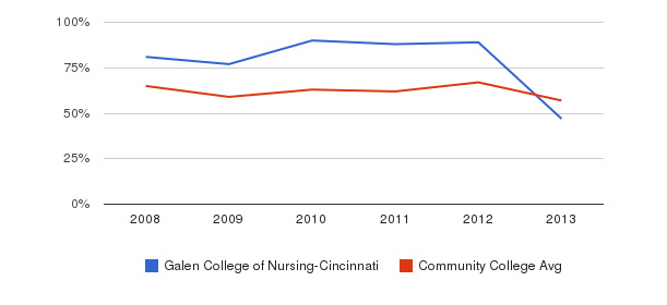 Galen College of Nursing-Cincinnati White&nbsp(2008-2013)