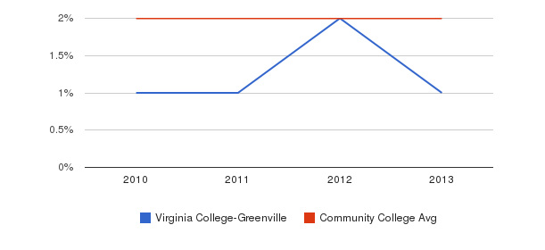 Virginia College-Greenville More&nbsp(2010-2013)