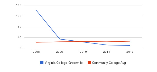Virginia College-Greenville student staff&nbsp(2008-2013)