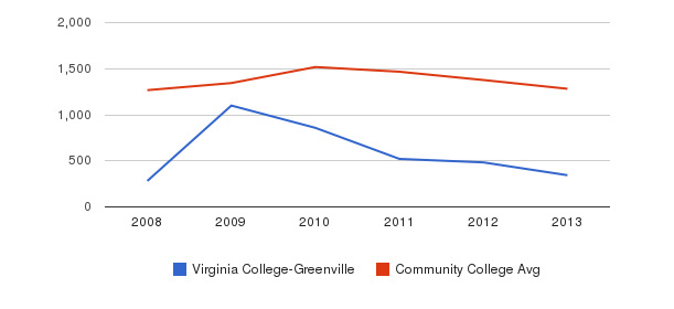 Virginia College-Greenville Total Enrollment&nbsp(2008-2013)