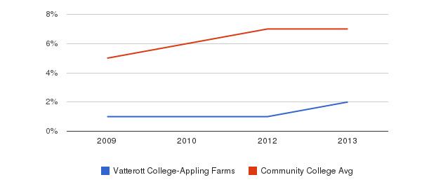 Vatterott College-Appling Farms Hispanic&nbsp(2009-2013)