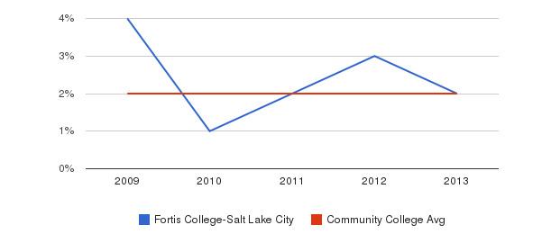 Fortis College-Salt Lake City Asian&nbsp(2009-2013)