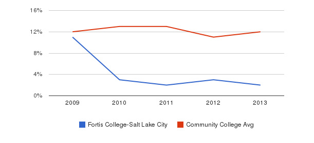 Fortis College-Salt Lake City Black&nbsp(2009-2013)