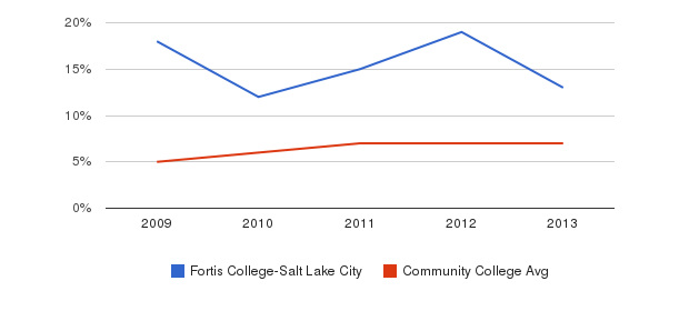 Fortis College-Salt Lake City Hispanic&nbsp(2009-2013)