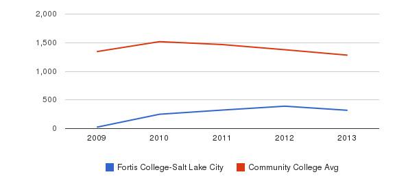 Fortis College-Salt Lake City Total Enrollment&nbsp(2009-2013)
