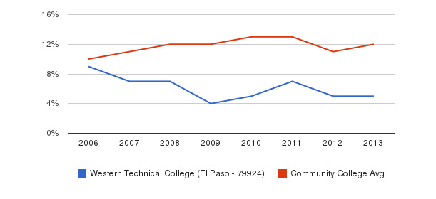Western Technical College (El Paso - 79924) Black&nbsp(2006-2013)