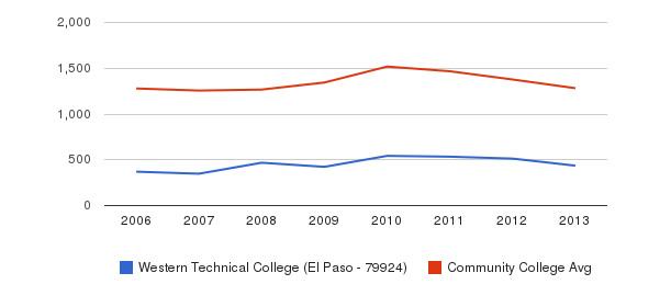Western Technical College (El Paso - 79924) Total Enrollment&nbsp(2006-2013)