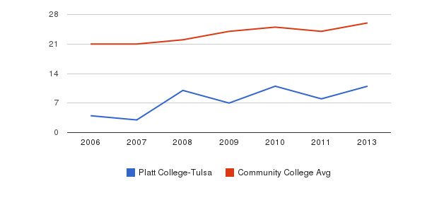 Platt College-Tulsa student staff&nbsp(2006-2013)