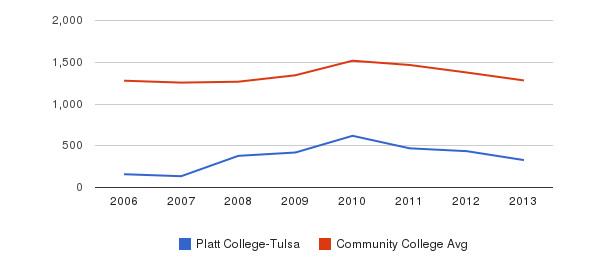 Platt College-Tulsa Total Enrollment&nbsp(2006-2013)
