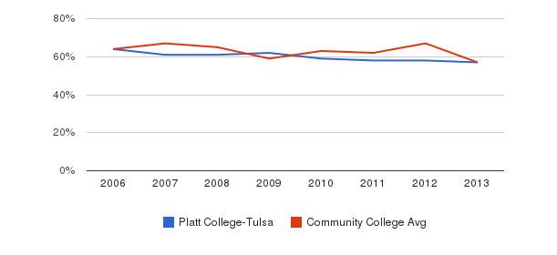 Platt College-Tulsa White&nbsp(2006-2013)