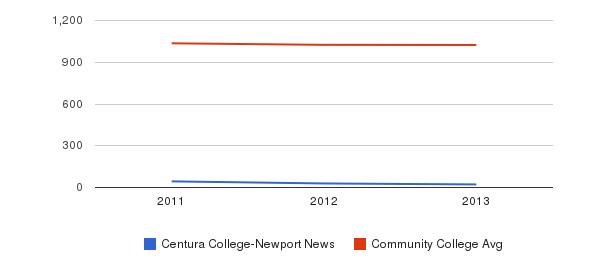 Centura College-Newport News Part-Time Students&nbsp(2011-2013)