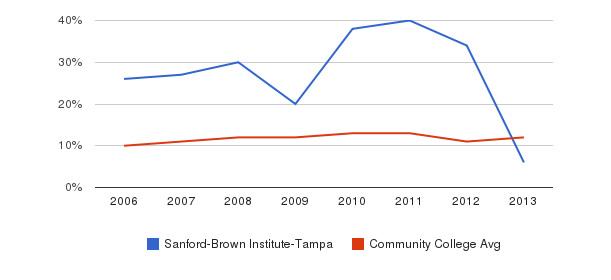 Sanford-Brown Institute-Tampa Black&nbsp(2006-2013)