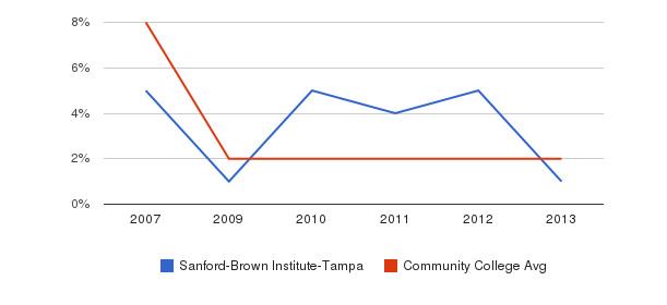 Sanford-Brown Institute-Tampa More&nbsp(2007-2013)