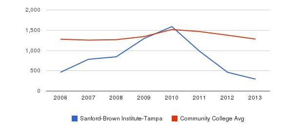Sanford-Brown Institute-Tampa Total Enrollment&nbsp(2006-2013)