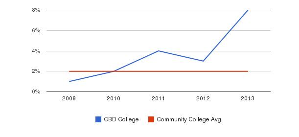 CBD College Asian&nbsp(2008-2013)