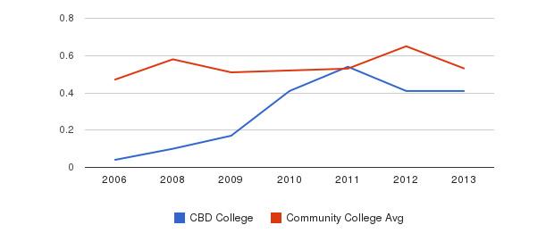 CBD College Diversity Score&nbsp(2006-2013)