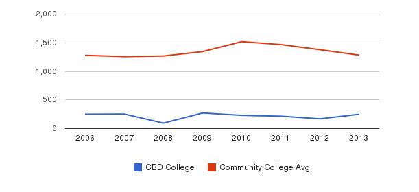 CBD College Total Enrollment&nbsp(2006-2013)