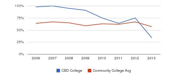 CBD College White&nbsp(2006-2013)