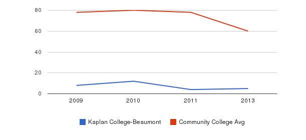 Kaplan College-Beaumont Total Faculty&nbsp(2009-2013)