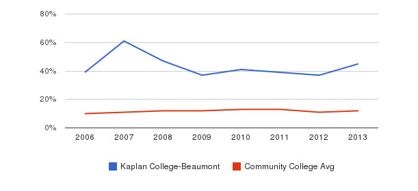 Kaplan College-Beaumont Black&nbsp(2006-2013)