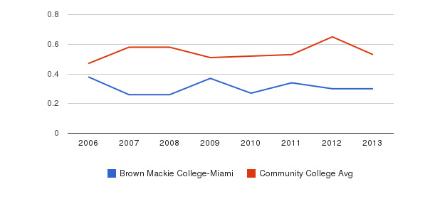 Brown Mackie College-Miami Diversity Score&nbsp(2006-2013)