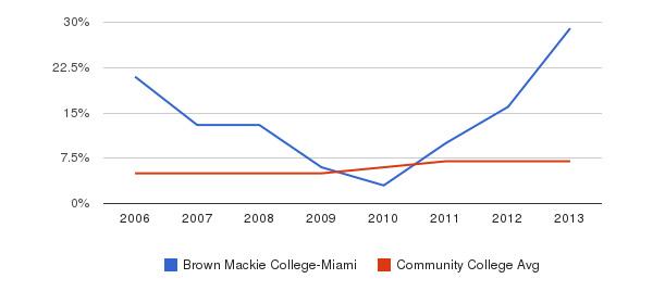 Brown Mackie College-Miami Hispanic&nbsp(2006-2013)