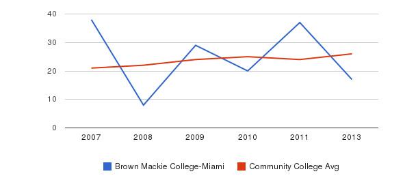 Brown Mackie College-Miami student staff&nbsp(2007-2013)