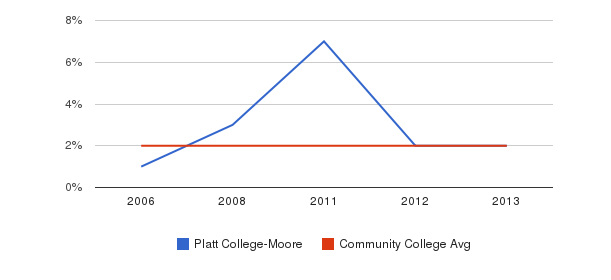 Platt College-Moore Asian&nbsp(2006-2013)