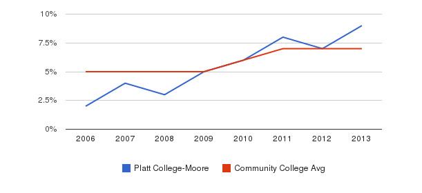 Platt College-Moore Hispanic&nbsp(2006-2013)