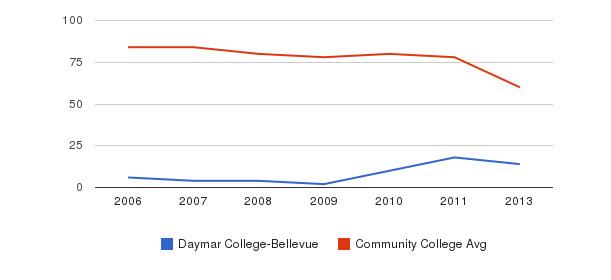 Daymar College-Bellevue Total Faculty&nbsp(2006-2013)