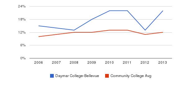 Daymar College-Bellevue Black&nbsp(2006-2013)