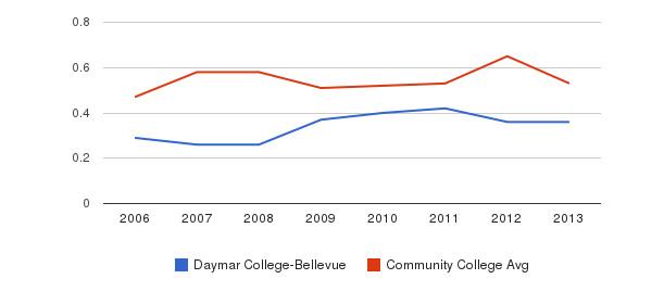 Daymar College-Bellevue Diversity Score&nbsp(2006-2013)