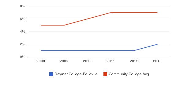 Daymar College-Bellevue Hispanic&nbsp(2008-2013)