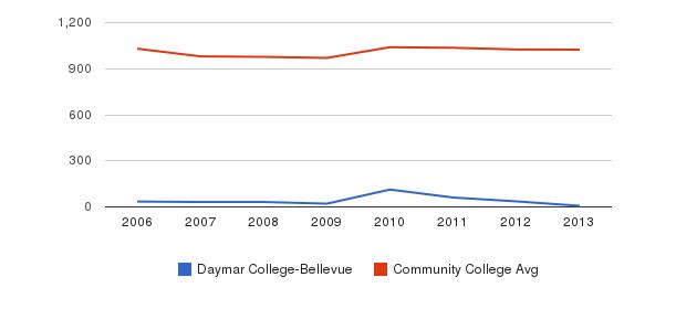 Daymar College-Bellevue Part-Time Students&nbsp(2006-2013)