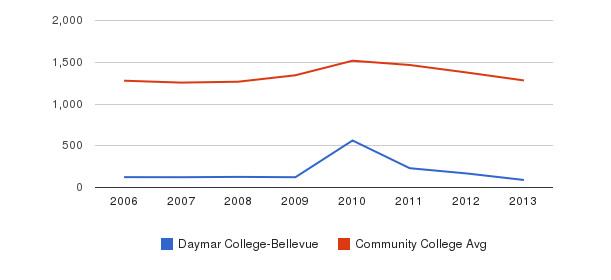Daymar College-Bellevue Total Enrollment&nbsp(2006-2013)