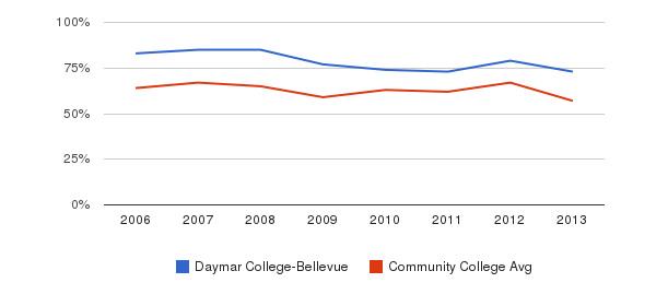 Daymar College-Bellevue White&nbsp(2006-2013)