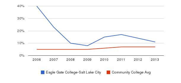 Eagle Gate College-Salt Lake City Hispanic&nbsp(2006-2013)