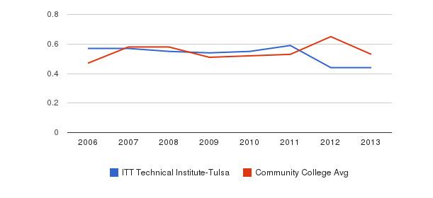 ITT Technical Institute-Tulsa Diversity Score&nbsp(2006-2013)