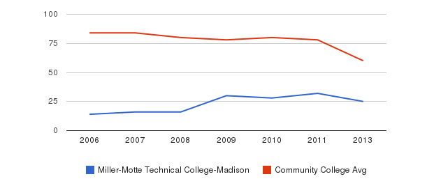 Miller-Motte Technical College-Madison Total Faculty&nbsp(2006-2013)