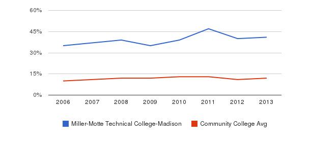 Miller-Motte Technical College-Madison Black&nbsp(2006-2013)