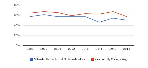 Miller-Motte Technical College-Madison White&nbsp(2006-2013)