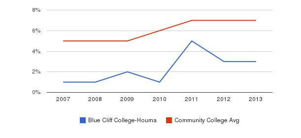 Blue Cliff College-Houma Hispanic&nbsp(2007-2013)