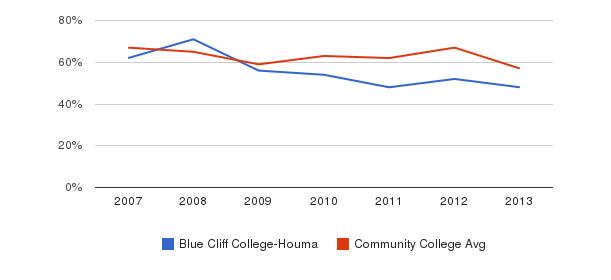 Blue Cliff College-Houma White&nbsp(2007-2013)