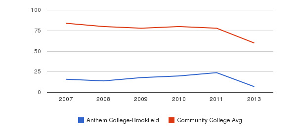 Anthem College-Brookfield Total Faculty&nbsp(2007-2013)