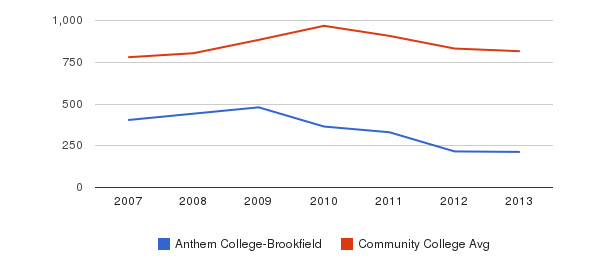 Anthem College-Brookfield Full-Time Students&nbsp(2007-2013)